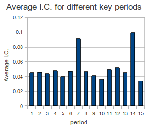 Average I.C. verse Key period